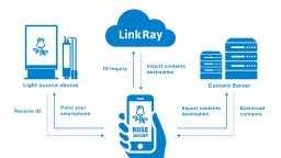 LinkRay【Introducing the Technology】